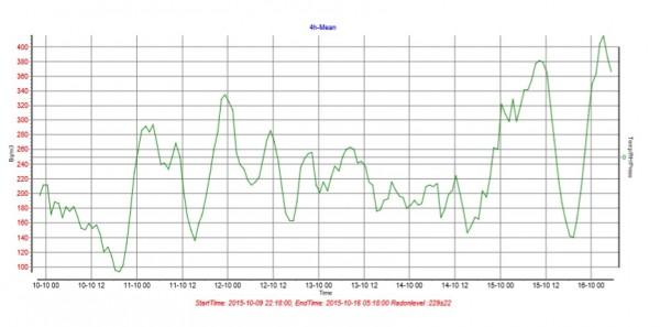 Mätning av varierande radonhalt