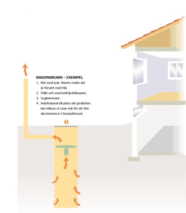 Princip för radonbrunn